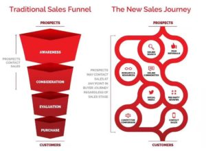 The new sales journey