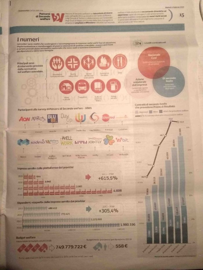 Welfare aziendale, i numeri della crescita