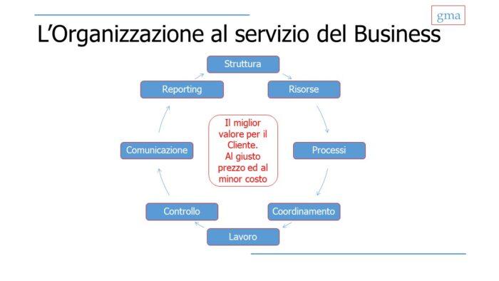organizzazione al servizio delle vendite
